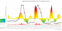 Informe semanal COVID19 en Sangonera la Verde (08/05/2021)