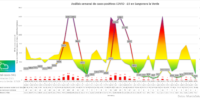 Informe semanal COVID19 en Sangonera la Verde (15/05/2021)