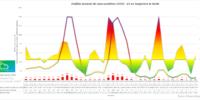 Informe semanal COVID19 en Sangonera la Verde (22/05/2021)