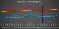 Mayo 2021 ha sido cálido y muy lluvioso en Sangonera la Verde