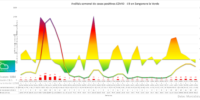 Informe semanal COVID19 en Sangonera la Verde (21/08/2021)