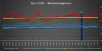 Julio 2021: El mes de julio con menos noches tropicales en Sangonera desde 2013