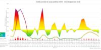 Informe semanal COVID19 en Sangonera la Verde (04/09/2021)