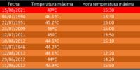 Nueva temperatura máxima jamás registrada en Alcantarilla: 47.0ºC